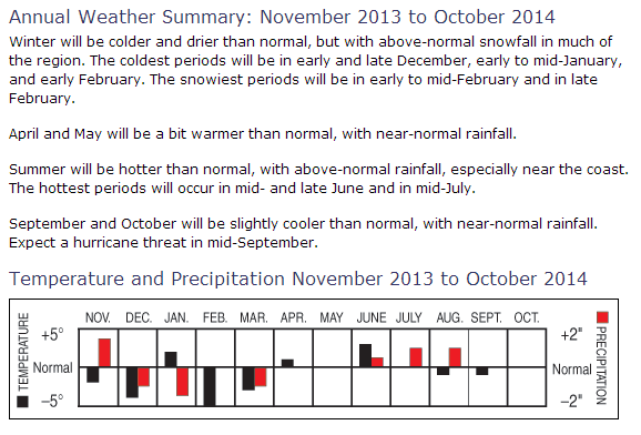 Winter Outlook 2013-14: Forecasts from Winter Folklore