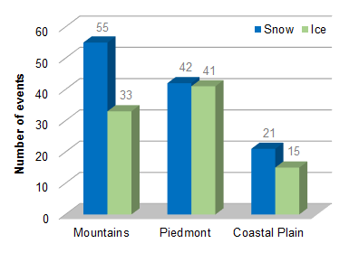 Winter Outlook 2013-14: How Rare are our Big Winter Events?