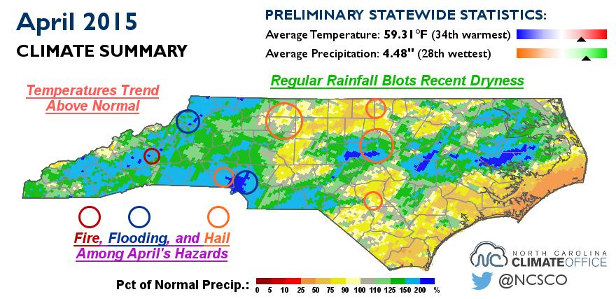 April 2015 Climate Summary