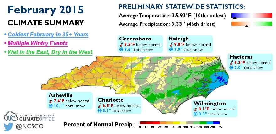 February 2015 Climate Summary