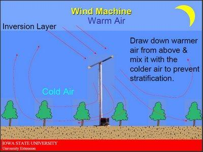 "A wind machine ""breaking"" an inversion layer"