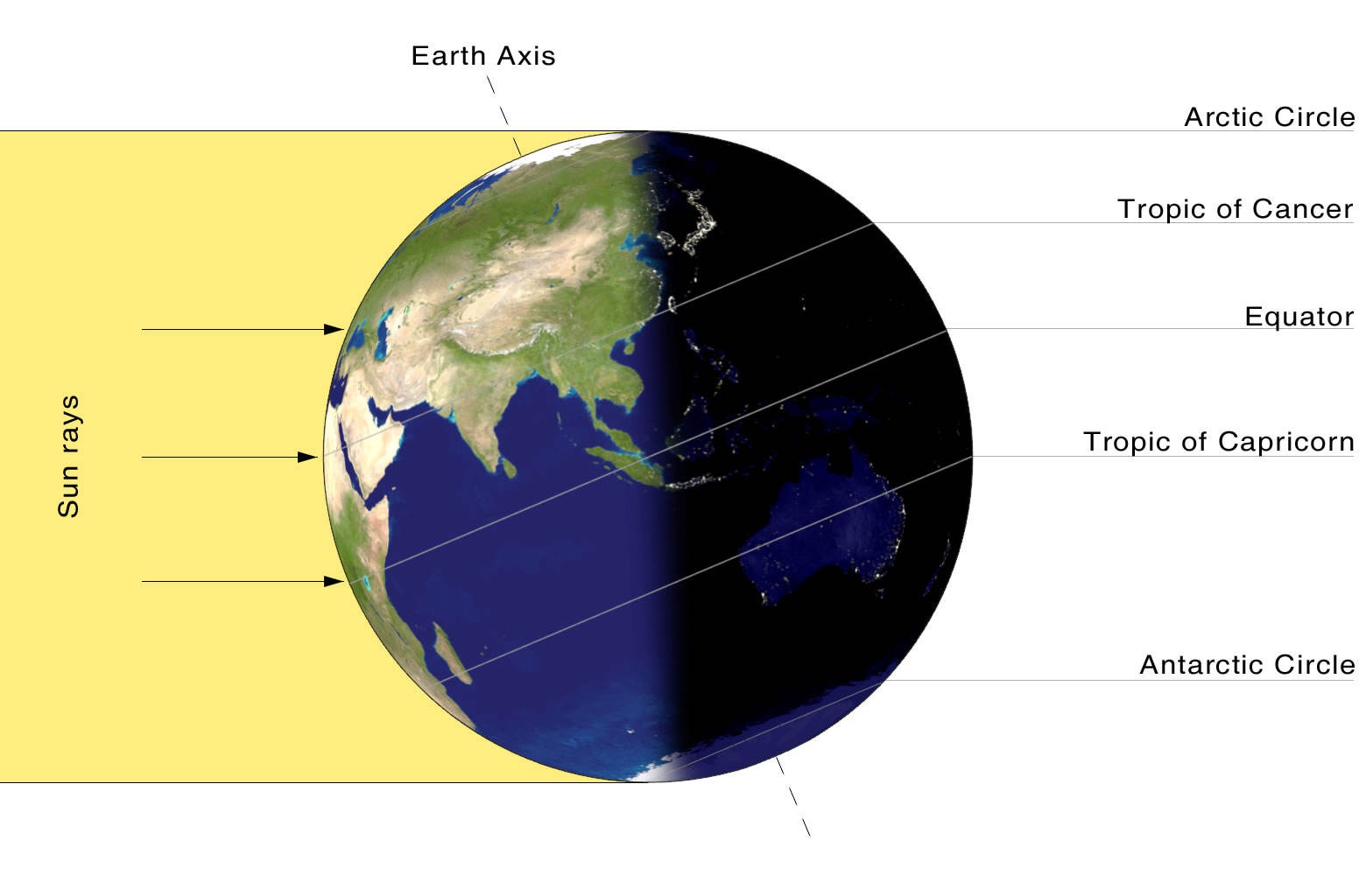 At this point, the earth's angle to the sun allows it to be summer in the Northern Hemisphere and Winter in the Southern Hemisphere.