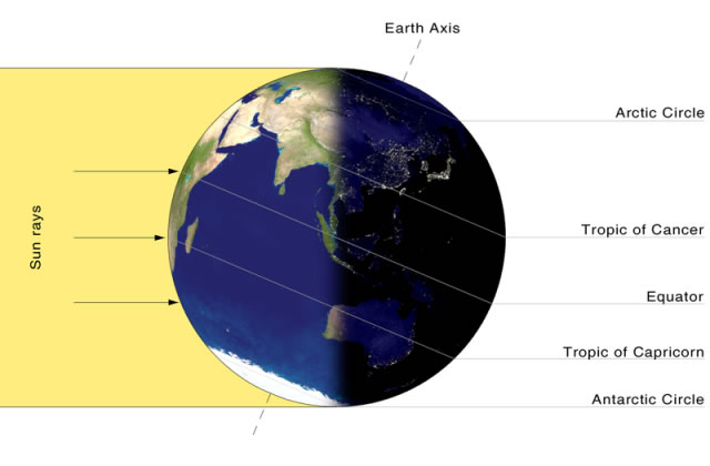 At this point, the earth's angle to the sun allows it to be winter in the Northern Hemisphere and Summer in the Southern Hemisphere.