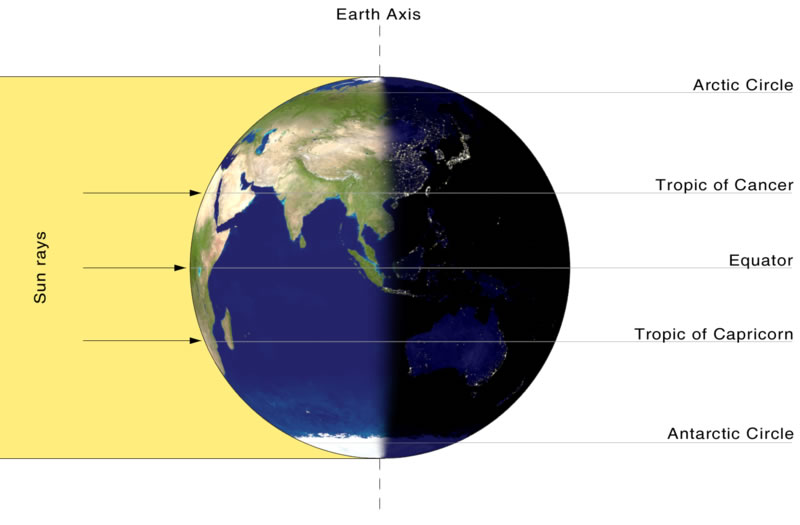 At this point, the earth's angle to the sun allows it to be either Spring or Fall for the Southern and Northern Hemispheres.