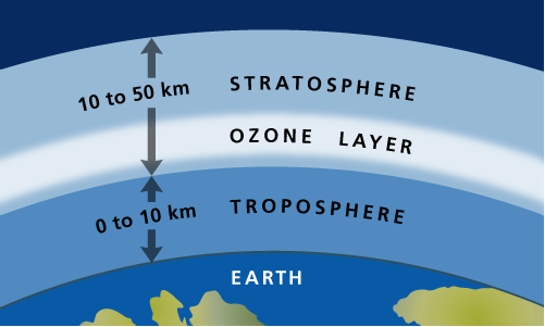 Layers of the atmosphere (not to scale)