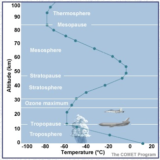 The vertical profile of the atmosphere in height, pressure and temperature