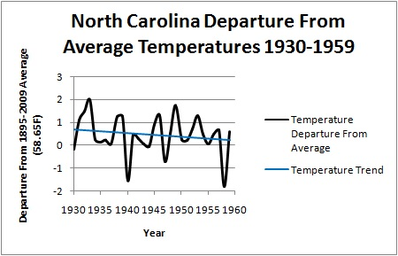Cold Temperature Trend