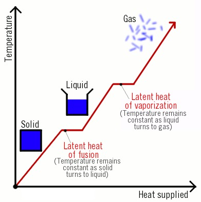 Latent and Sensible Heat | North Carolina Climate Office