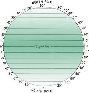 Latitude of the earth