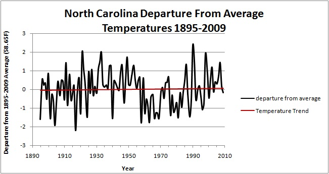 North Carolina Temperature Trend