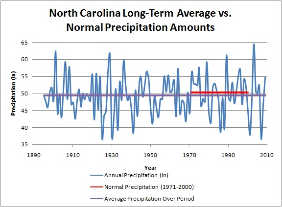North Carolina long-term summary of precipitation with long-term averages and normals for the most recent period.