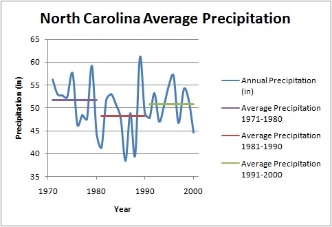 North Carolina Average Precipitation 1970-2000