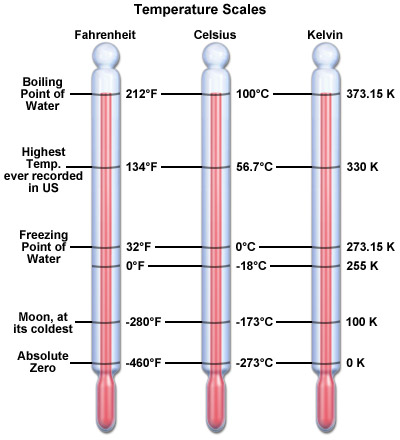 Comparison of three temperature scales with thermometers in Fahrenheit, Celsius and Kelvin