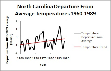 Warm Temperature Trend