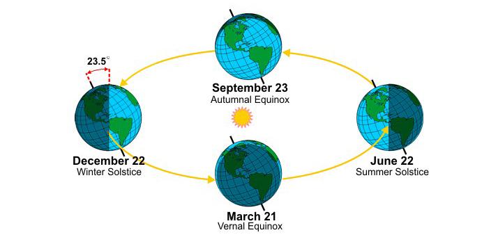 Diagram of seasons - Summer Solstice in June; Winter Solstice in December; Vernal Equinox in March; Autumnal Equinox in September