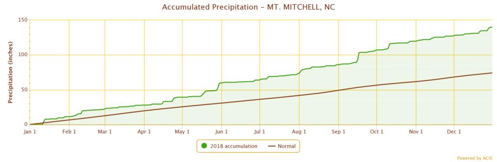 Mt Mitchell Precip Accum 2018