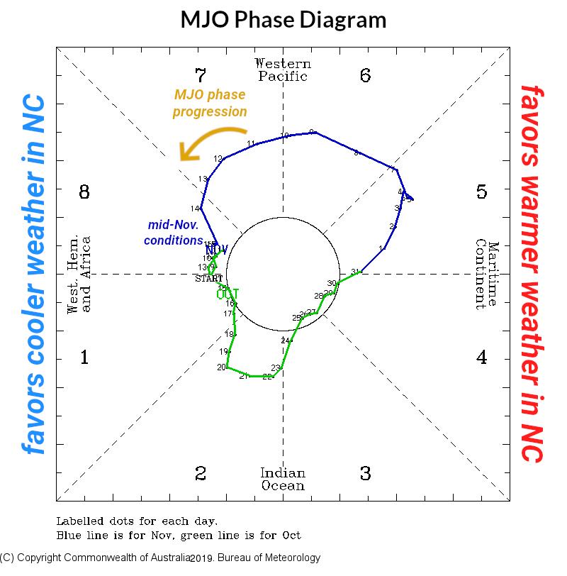 MJO Phase Diagram