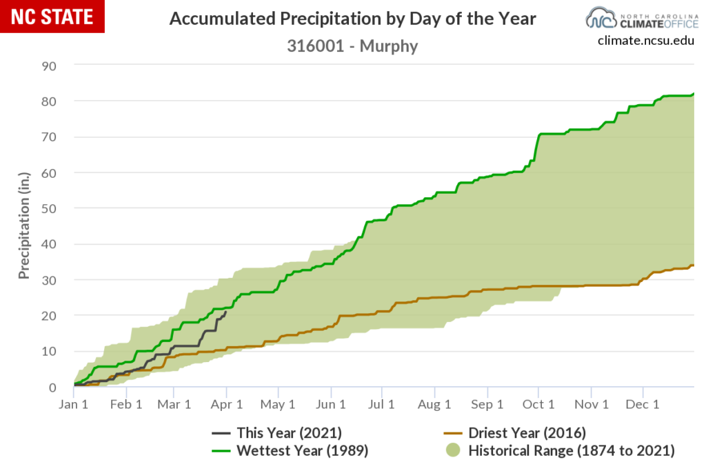 Year-to-date precipitation accumulations from the Murphy COOP station.