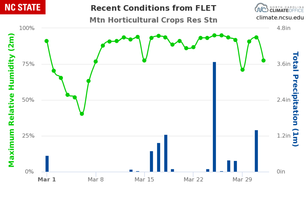 Daily maximum relative humidity and daily total precipitation observations from the Fletcher ECONet station.