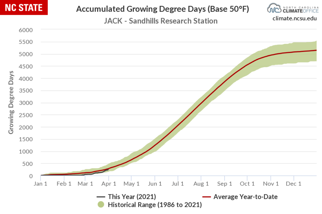 Year-to-date growing degree day accumulations from the Jackson Springs ECONet station.