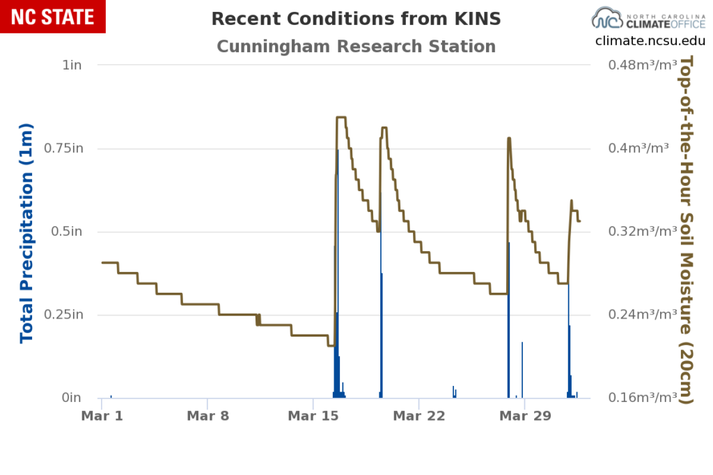 Hourly soil moisture and precipitation observations over the past month from the Kinston ECONet station.