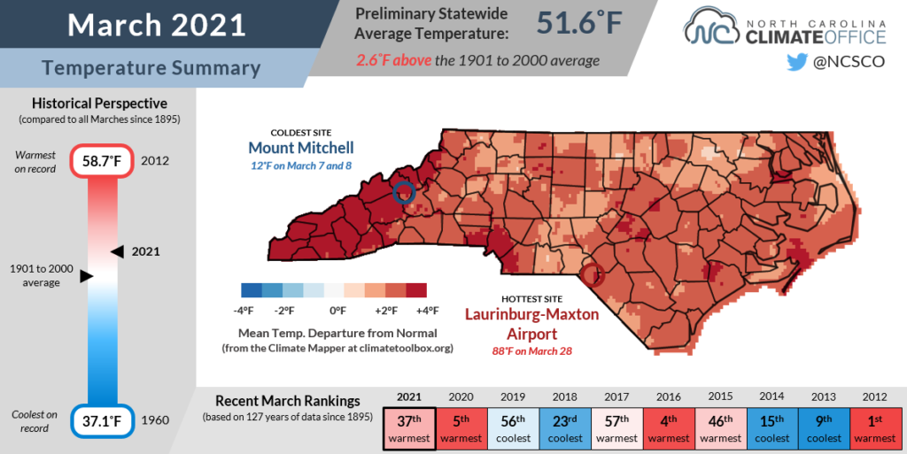 The March 2021 temperature summary for North Carolina, including historical rankings and a map of temperature anomalies across the state.