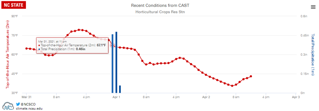 Hourly temperature and precipitation data from the Castle Hayne ECONet station, plotted on an interactive and exportable graph in Station Scout.
