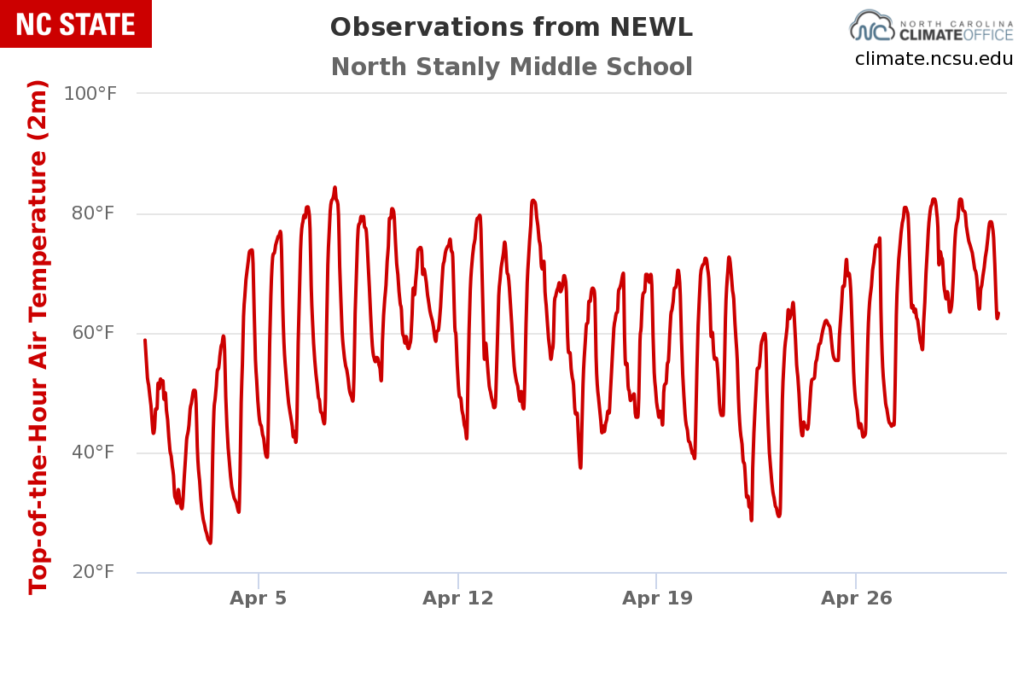 A graph of hourly temperatures from the NEWL station during April 2021