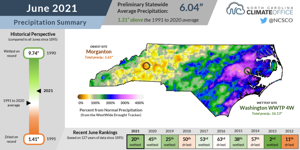 The June 2021 precipitation summary infographic, highlighting the monthly average temperature, departure from normal, and comparison to historical and recent years