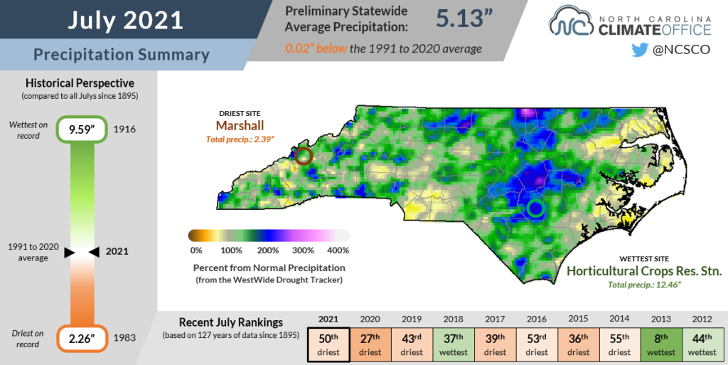 The July 2021 precipitation summary infographic, highlighting the monthly average temperature, departure from normal, and comparison to historical and recent years