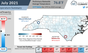 The July 2021 temperature summary infographic, highlighting the monthly average temperature, departure from normal, and comparison to historical and recent years