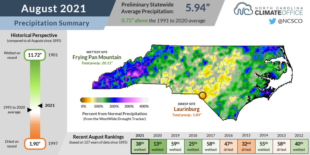 The August 2021 precipitation summary infographic, highlighting the monthly average temperature, departure from normal, and comparison to historical and recent years