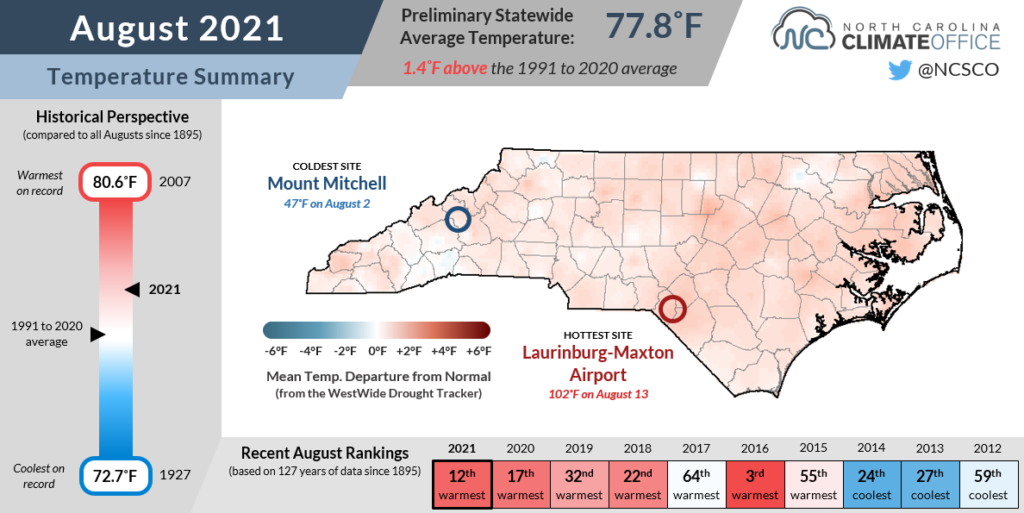 The August 2021 temperature summary infographic, highlighting the monthly average temperature, departure from normal, and comparison to historical and recent years