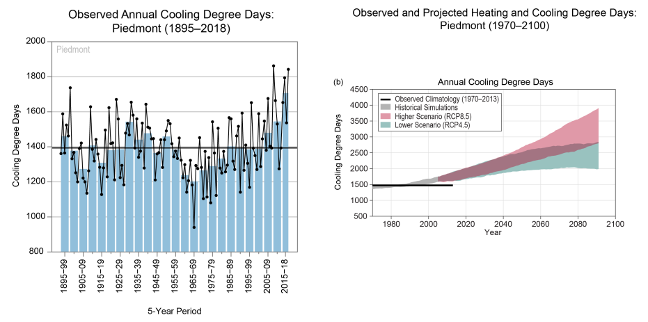 Graphs of observed annual average cooling degree days and future projections for the Piedmont of North Carolina