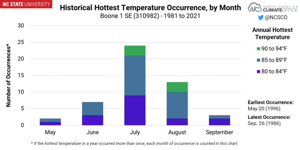 A chart showing the historical hottest temperature occurrence, by month, for Boone