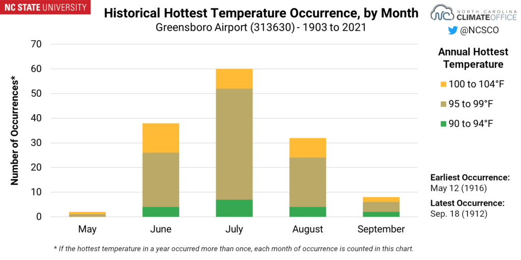 A chart showing the historical hottest temperature occurrence, by month, for Greensboro