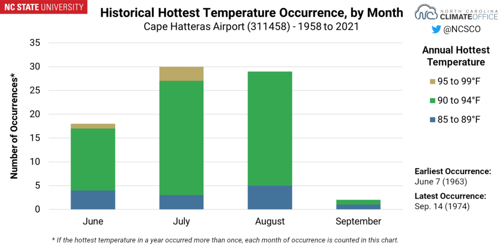 A chart showing the historical hottest temperature occurrence, by month, for Cape Hatteras
