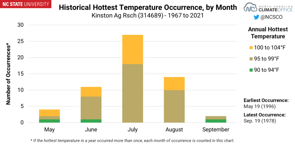 A chart showing the historical hottest temperature occurrence, by month, for Kinston