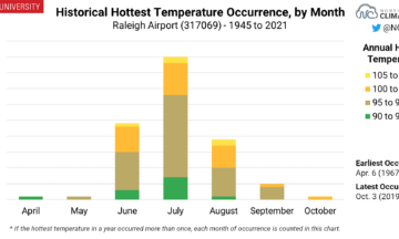 A chart showing the historical hottest temperature occurrence, by month, for Raleigh
