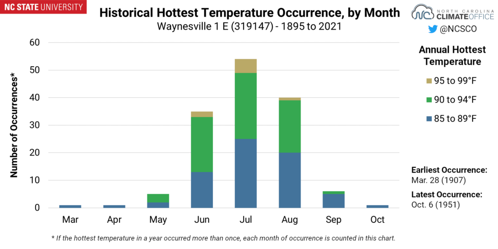 A chart showing the historical hottest temperature occurrence, by month, for Waynesville
