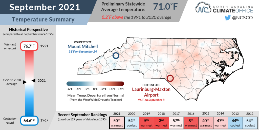 The September 2021 temperature summary infographic, highlighting the monthly average temperature, departure from normal, and comparison to historical and recent years